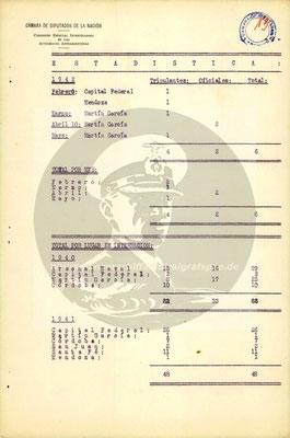 Statistik 1942.