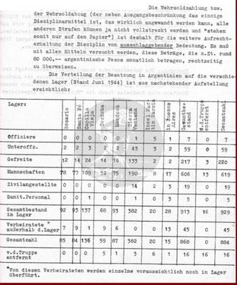 Tabelle über den Personalbestand im Juni 1944.