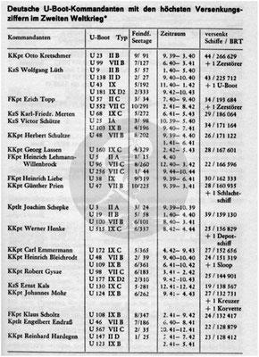 Die Erfolge der deutschen U-Boote.