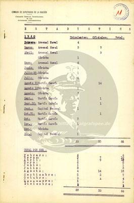 Statistik 1940.