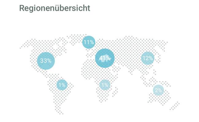 """Die Grafik zeigt prozentual an, in welcher Region wie viel Geld mit der Strategie """"Global 100"""" von VIAC angelegt wird."""
