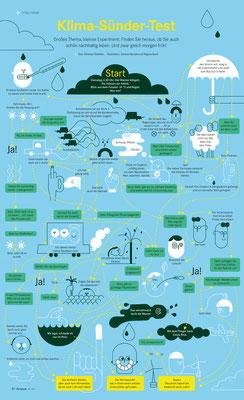 Vektorillustration, Klima Sünder Test, Entscheidungsbaum, Chrismon,  © Studio Käfig
