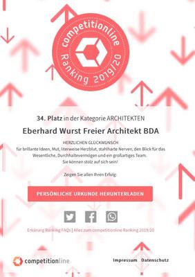 competitionline zu Folge belegt unser Büro im April 2020 den 34. Platz in der Kategorie Architekten von 30.000 Architekturbüros in ganz Deutschland