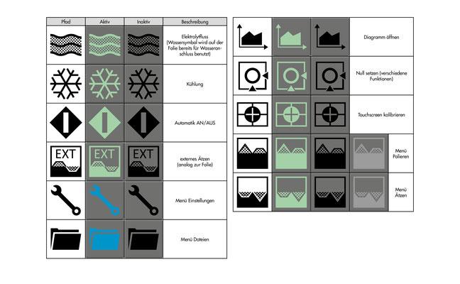 ATM GmbH | Icons für digitale Steuerung