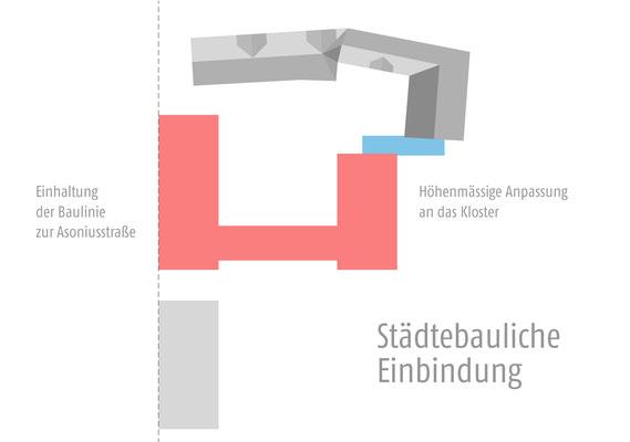 Wettbewerb I Ersatzneubau Studierendenwohnheim St. Martinskloster Trier, städetebauliche Einbindung