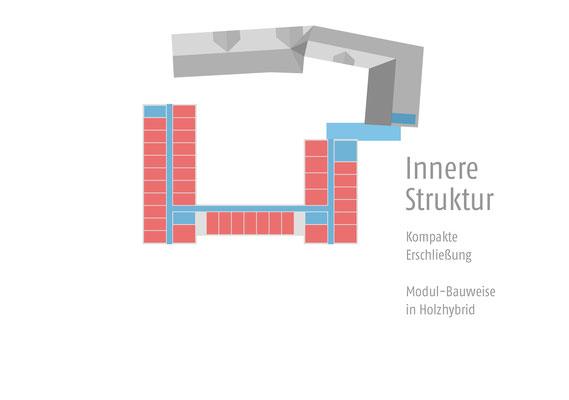 Wettbewerb I Ersatzneubau Studierendenwohnheim St. Martinskloster Trier, innere Struktur