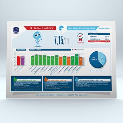 Création d'une série de 23 affiches A3 pour Citya Belvia