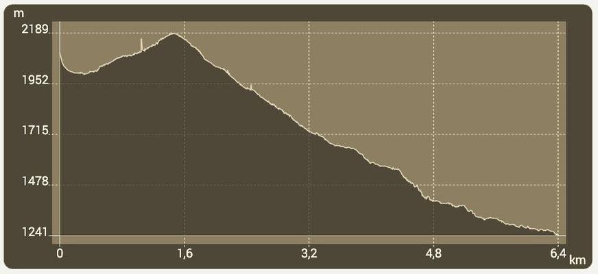 Höhenprofil 5. Etappe / nur bis Untere Valentinalm