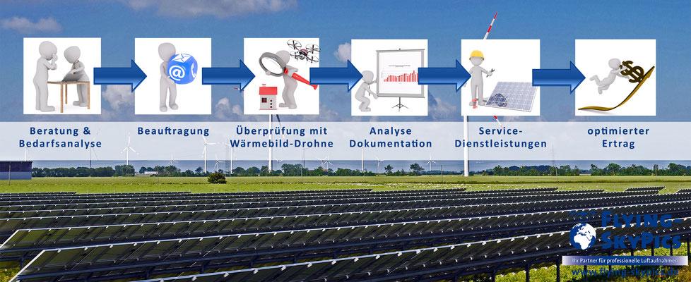 Ablauf einer Überprüfung Ihrer Photovoltaikanlage aus der Luft mithilfe einer Drohne und Wärmebildkamera
