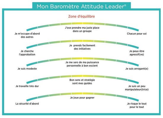 Le Baromètre Attitude LeaderⓇ