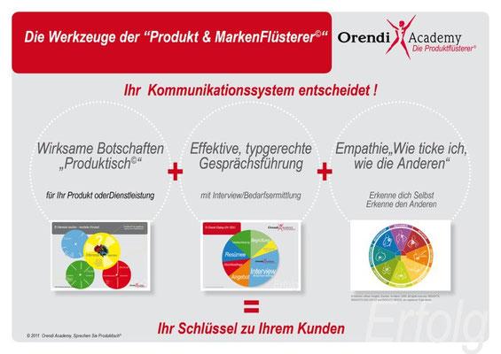 Werkzeuge Produkt- und Markenflüsterer