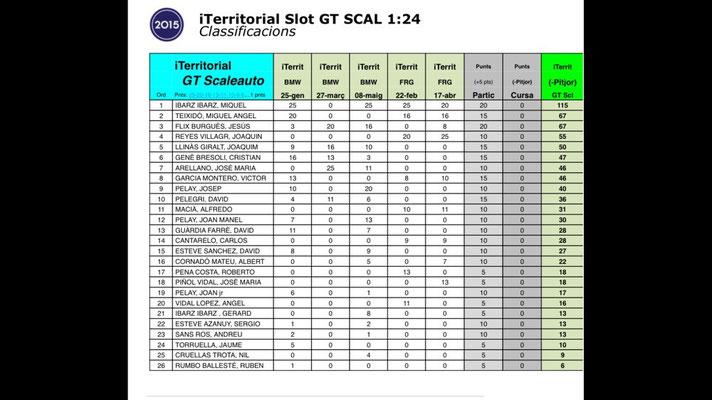 iTerritorial Slot GT SCAL 2015
