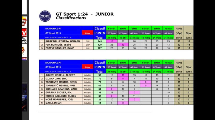 GT Sport JUNIOR 2015