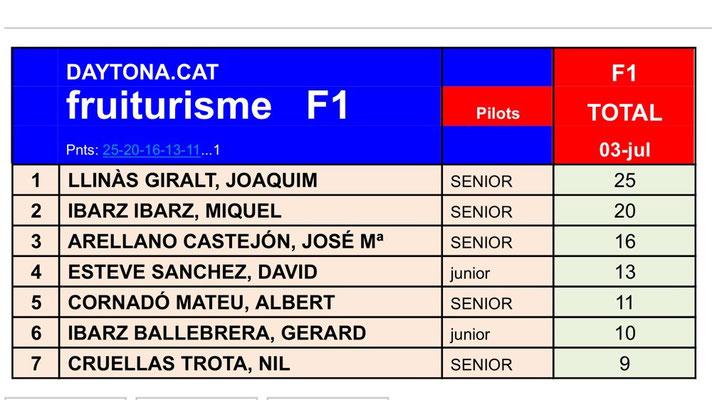 FRUITURISME F1 2015