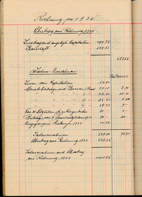 Kassabuch Einnahmen 1936