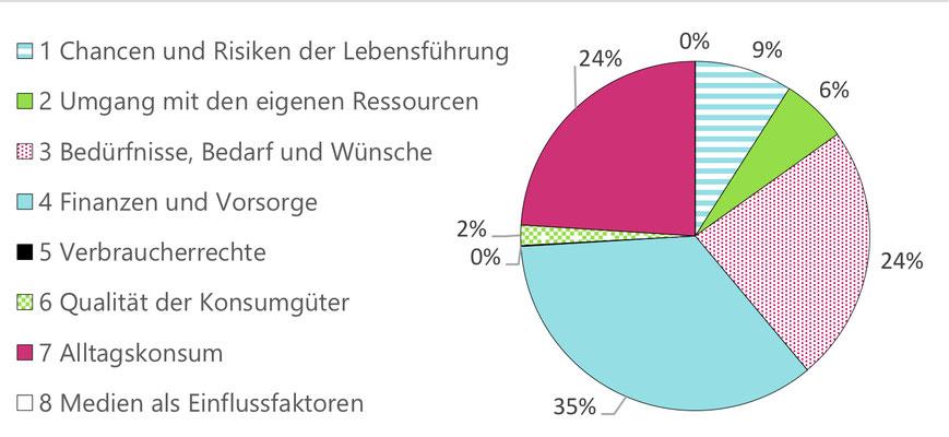 Beispielhafte Zitate zum Thema Fortbildung zur Verbraucherbildung (angelehnt an Bartsch, Bauer & Müller 2018, S. 17f.)