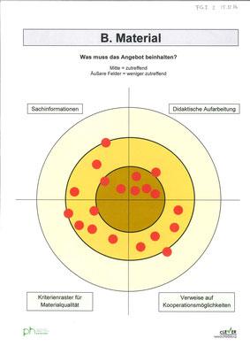 Beispiel aus Fokusgruppendiskussion mit Lehrpersonen (Bartsch, Bauer & Müller 2018, S. 76)