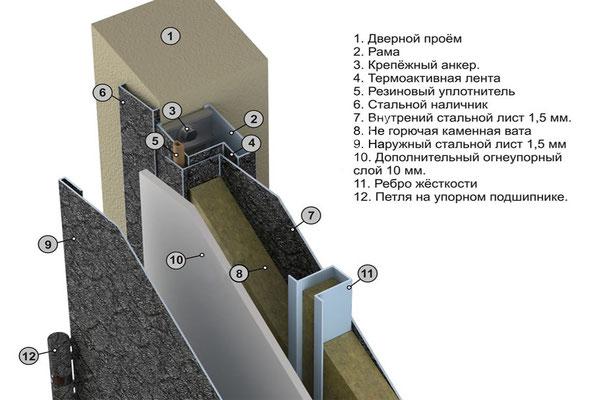 Основные характеристики двери.