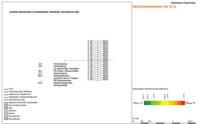 Beispiel für standardisierten Aufbau mit ökologischer Bewertung