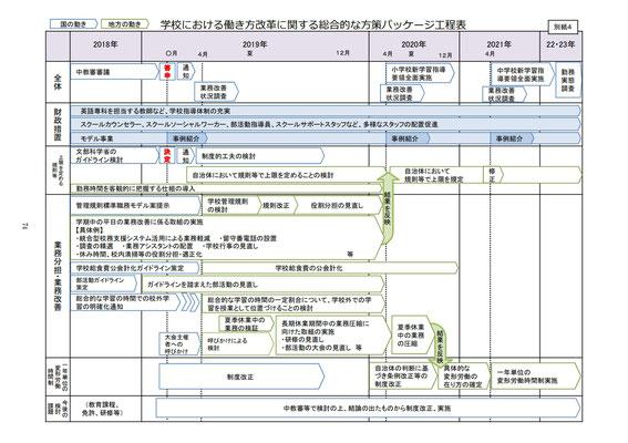 資料1(工程表) 74p