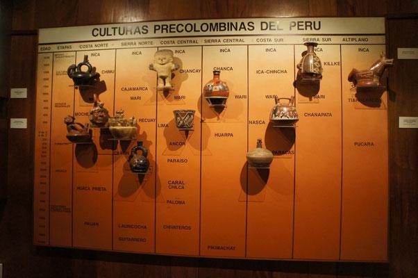 Les civilisations précolombiennes, il n'y a pas que les Incas !