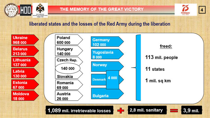 The liberation of the European countries by the Red Army