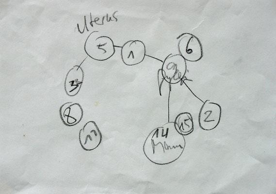 Skizze zur Systemaufstellung, Graphit auf Bütten, 2006