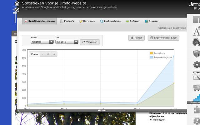 Na 1 dag explodeert onze website van 20 naar bijna 300 bezoekers per dag