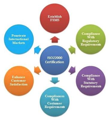 ISO 22000 Zertifizierung