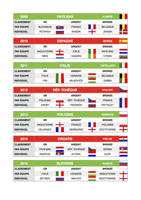 Championnats du monde de 2009 à 2015