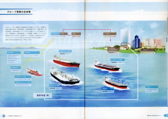 飯野海運経営報告書 中ページ