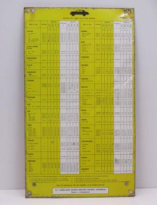Een metalen plaat met daarop een bandenspanningstabel voor diverse merken en types auto's uit 1963, uitgegeven door Michelin.
