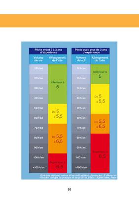 Une échelle d'engagement ou de prise de risque