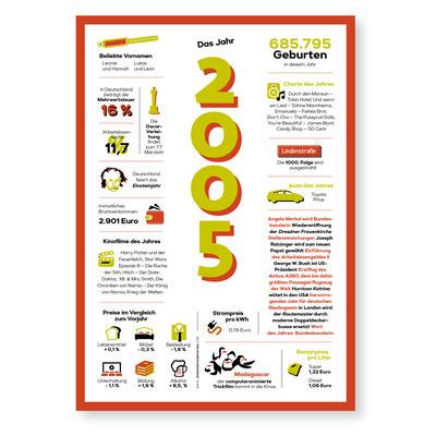 Jahreschronik 2005