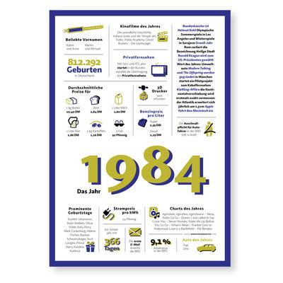 Jahreschronik 1984