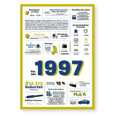 Jahreschronik 1997