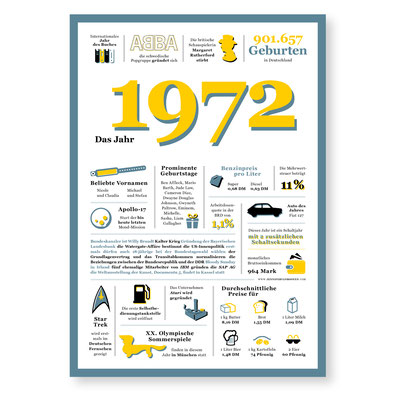Jahreschronik 1972