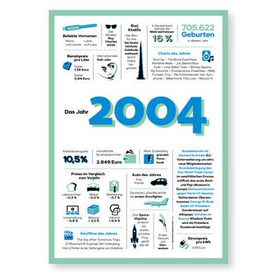 Jahreschronik 2004