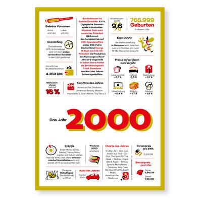 Jahreschronik 2000