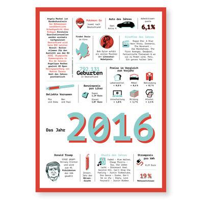Jahreschronik 2016