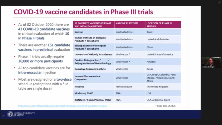 10 Impfkanditaten sind in Phase III der Prüfung
