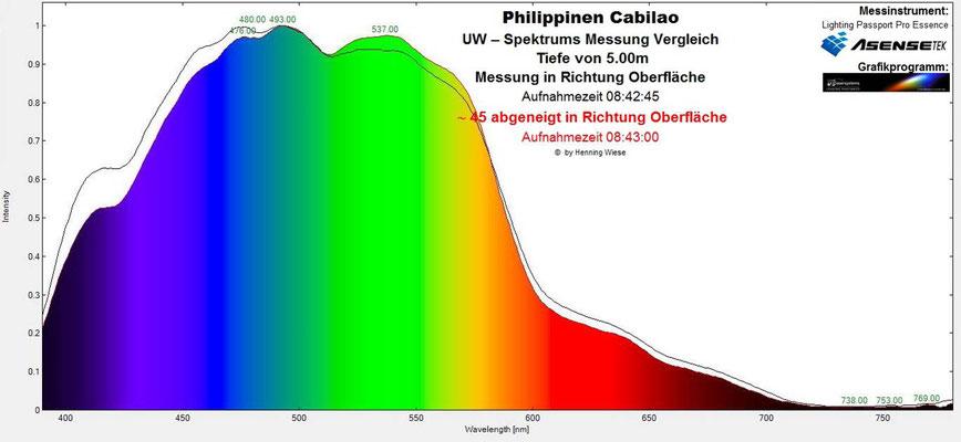 Unterwasserspektrum 10m in Richtung Oberfläche - Abgeneigt in Richtung Sonne