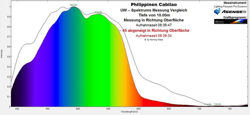 Unterwasserspektrum 15m in Richtung Oberfläche - Abgeneigt in Richtung Sonne