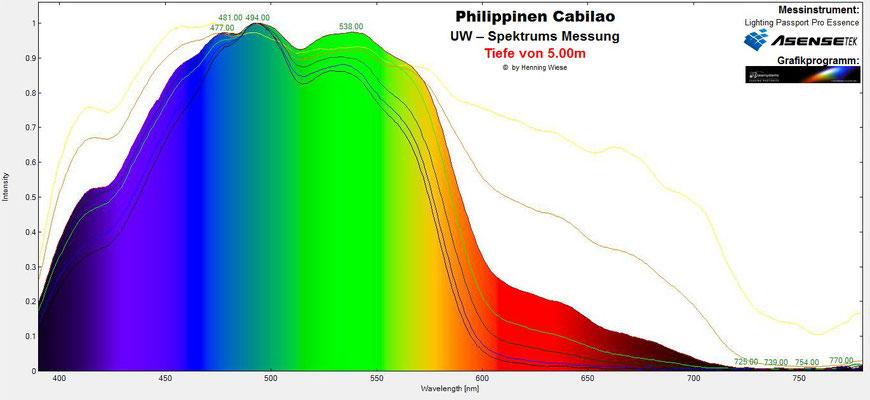 Unterwasser Spektrum Tiefe 5m