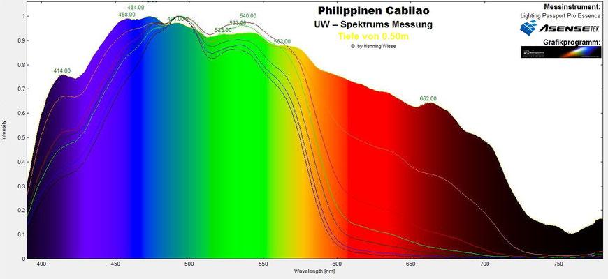 Unterwasser Spektrum Tiefe 1m