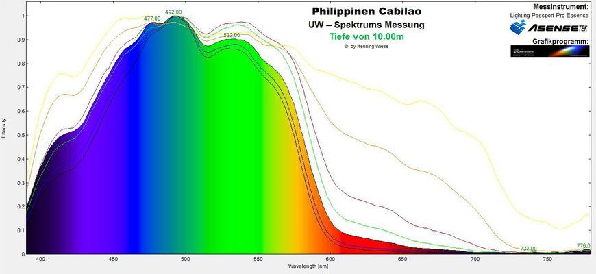 Unterwasser Spektrum Tiefe 10m