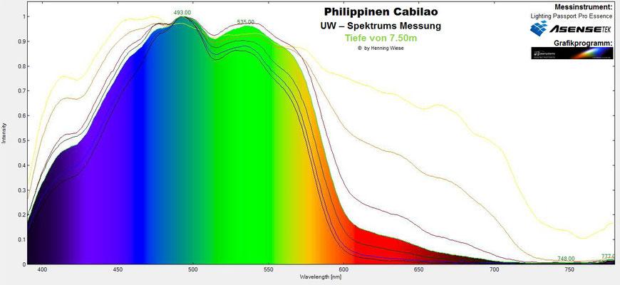 Unterwasser Spektrum Tiefe 7.5m