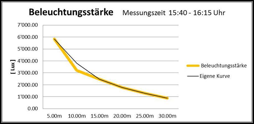 Beleuchtungsstärke unter Wasser Nachmittag