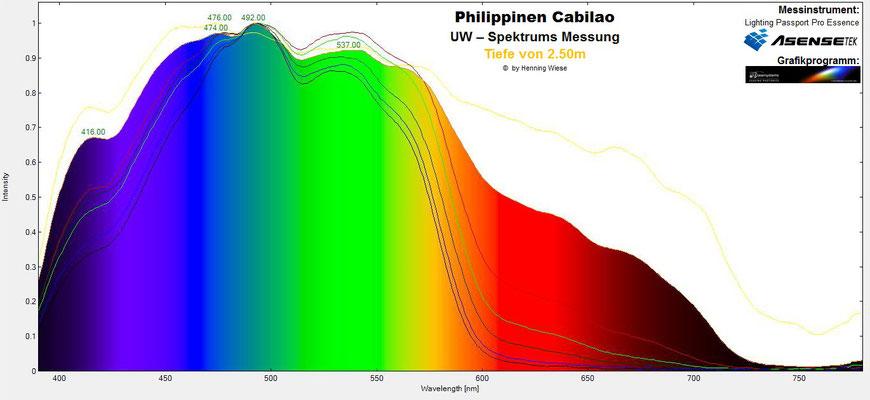 Unterwasser Spektrum Tiefe 2.5m
