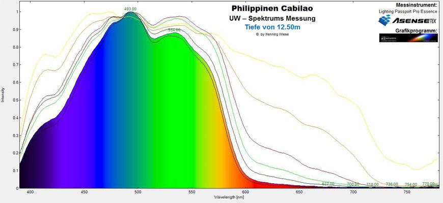 Unterwasser Spektrum Tiefe 12.5m